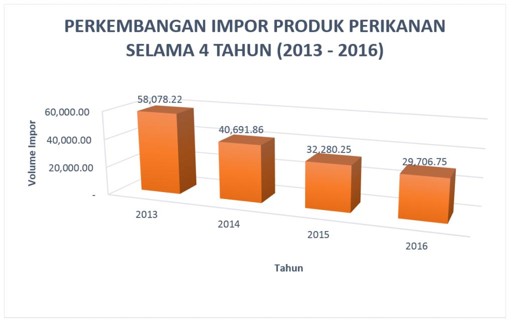 Grafik perkembangan impor produk perikanan