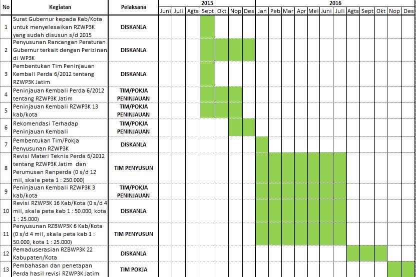 Road Map Revisi Perda Provinsi Jawa Timur No. 6 Tahun 2012