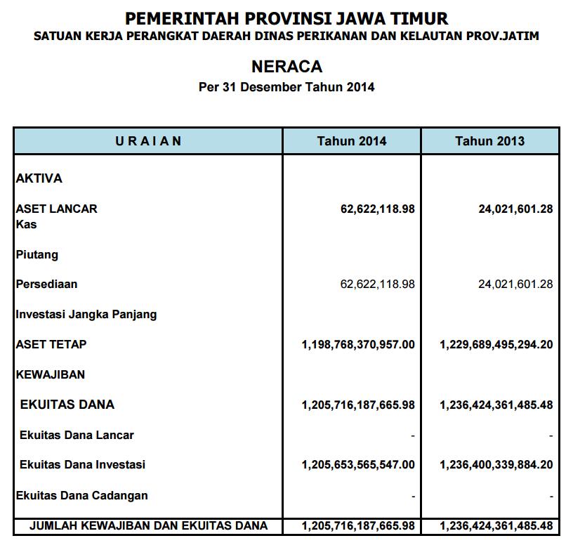 Neraca keuangan 2014