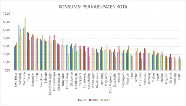 Sumber Data : Susenas BPS
